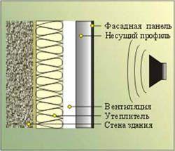звукоизоляция стен Саранск